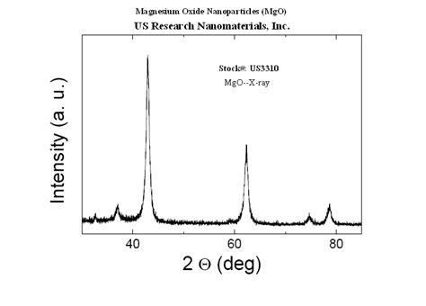xrd pattern of mgo magnesium oxide mgo nanopowder nanoparticles mgo 99