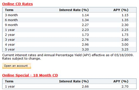 cd at bank onewest bank cd rates 18 month cd 2 70 apy banking deals