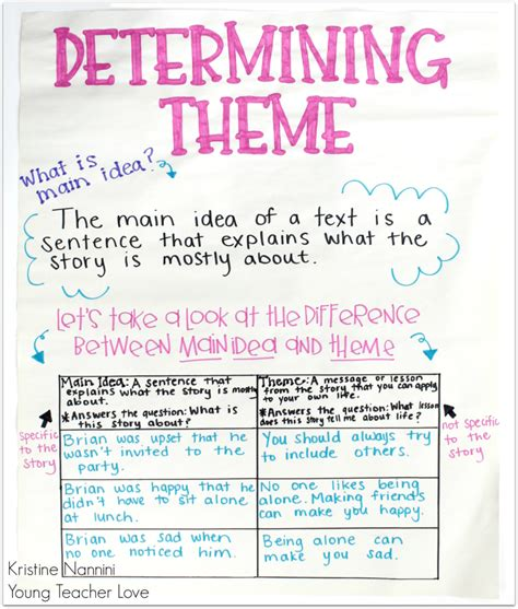 theme definition vs main idea teaching literary theme in upper elementary