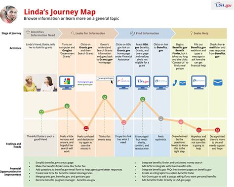 voice of the customer journey from novice to expert books usagov