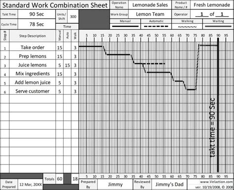 How To Make Standardized Work Combination Table 1 Lean Leader Standard Work Template