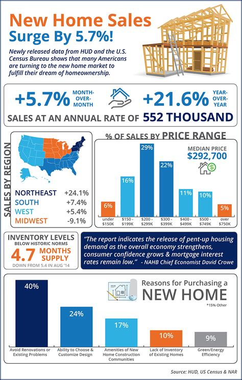 new home sales surge by 5 7 infographic real estate