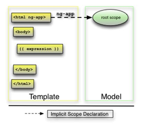 javascript pattern compile angularjs学习 官方phonecat实例学习angularjs step0 step1 hi