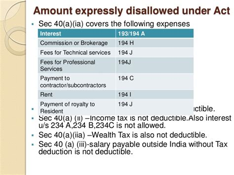 section 164 income tax act corporate tax planning