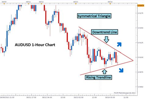 pattern finder forex 3 easy triangle patterns every forex trader should know