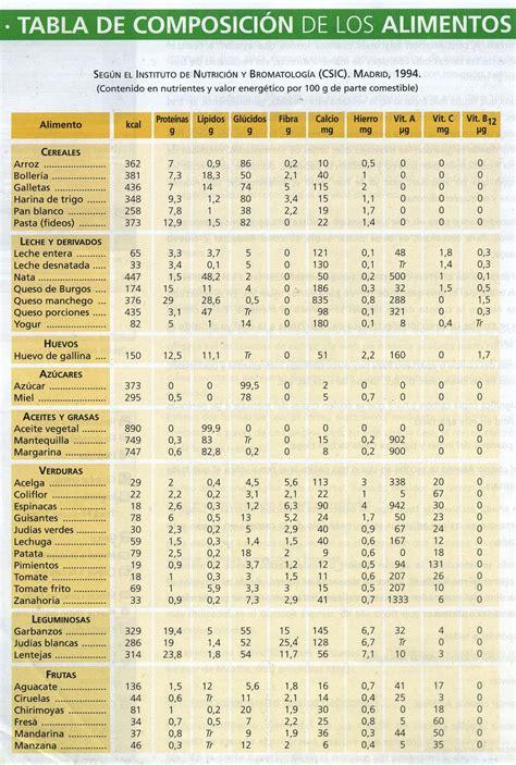 alimentacion  dietas saludables art  anexos de la tablas de composicion de los alimentos