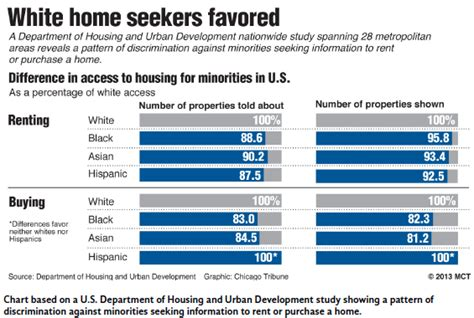 housing discrimination suburban policy in city life the far reaching consequences of housing discrimination