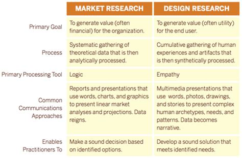 design definition research market research vs design research james opeifa