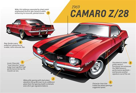 first chevy car chevrolet camaro design analysis covers every generation