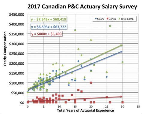 Description Of Actuary by Canadas Best 2015 Statistician Actuary Cover Letter Actuary Resume Description