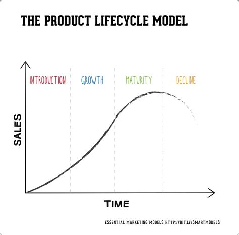 Product Cycle Essay by Product Cycle Of Colgate Toothpaste Essay