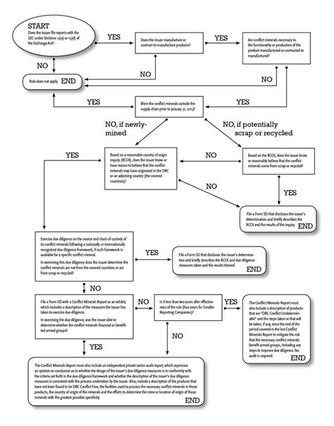 business judgment rule flowchart sec adopts rule on conflict minerals disclosures