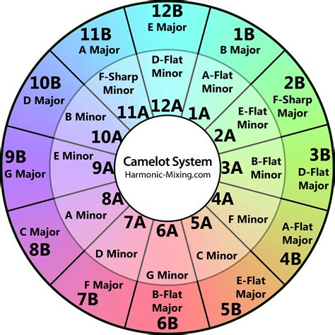 Piano Key Notes by Camelot Wheel Dj Warmonger Blog