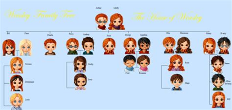 the weasley family by kendrakickz0220 on deviantart the weasley family tree by kerrfreak13 on deviantart