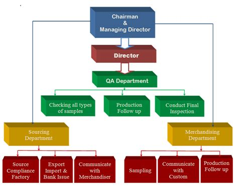 company flowchart company flow chart company flow chart okl mindsprout co