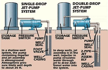 shallow well system diagram pumps hernando county florida well repair