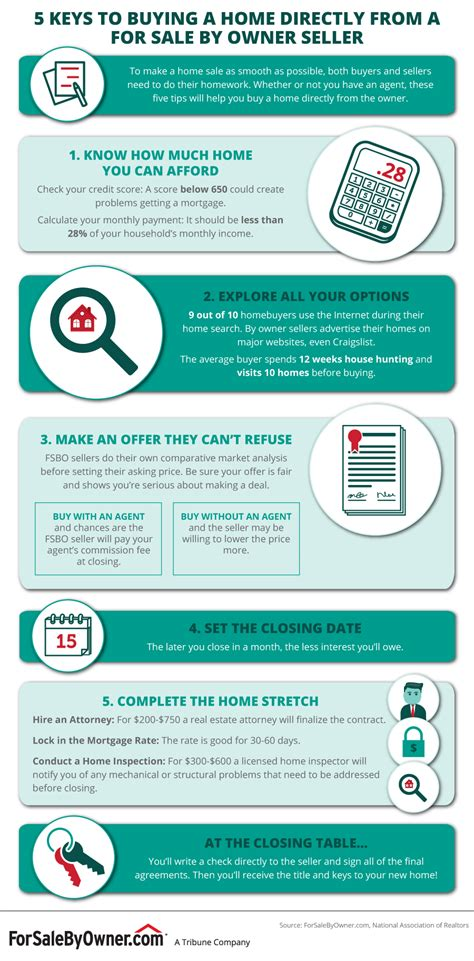 steps to buying a house without a realtor steps to buying a house without a realtor 28 images contact a mortgage lender the