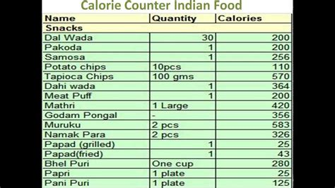 Do You Counting Your Calorie Intake Try This by Calorie Counter Indian Food Calorie Counter For Indian
