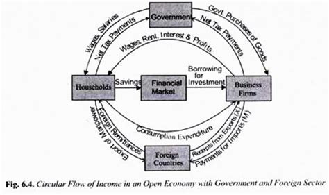 two sector circular flow diagram circular flow of income 2 sector 3 sector and 4 sector