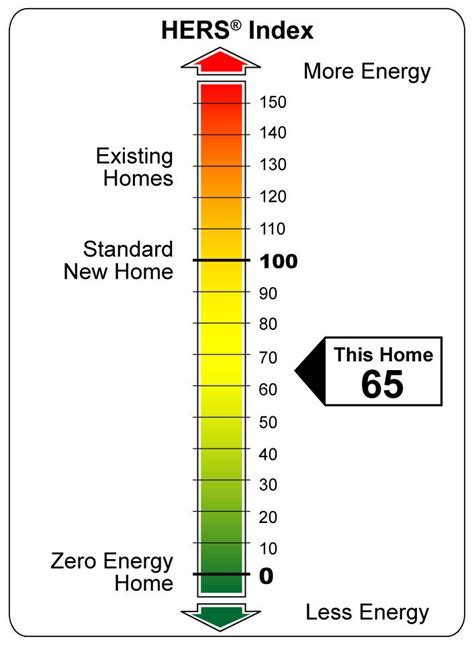 home energy rating hers index home energy efficiency