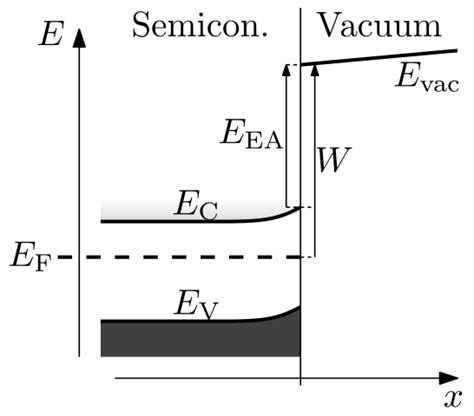 transistor c945l explain the functions of the junction diode as a switch 28 images define static resistance