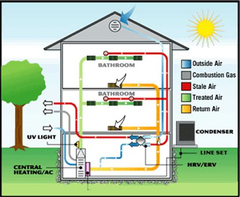 the basics of hvac green living ideas