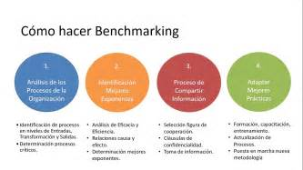 What Is Bench Marketing Benchmarking Youtube