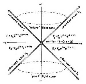 The Physics Of Light Light Cone Coordinates
