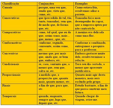 decorar significado en portugues adv 233 rbios pesquisa do google dicas de estudo