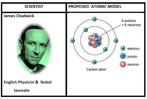 what scientist discovered the proton class 9 science notes chapter 4 structure of the atom