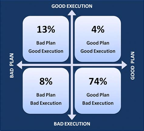 good plans vs good execution which needs the most