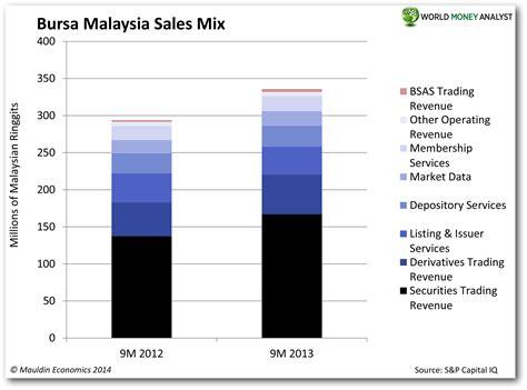 bursa malaysia new year holidays bursa malaysia exchange holidays 2013 sanyo stock market