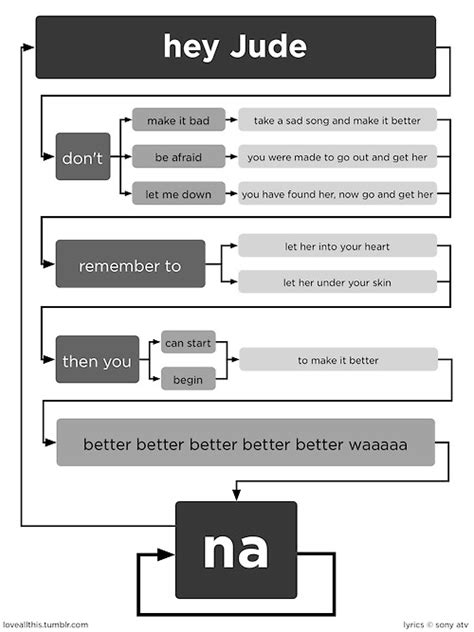 total eclipse of the flowchart hey jude flow chart