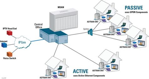 fiber optic home network design adtran unlocks fttx network architectures at broadband