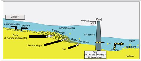 dam diagram dam reservoir diagram wiring diagram