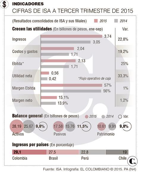 aumento mesada pensional colombia 2016 porcentaje de aumento a pensiones en colombia tabla de