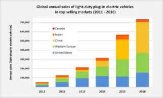 Electric Car Sales By Country 2015 Electric Car Use By Country