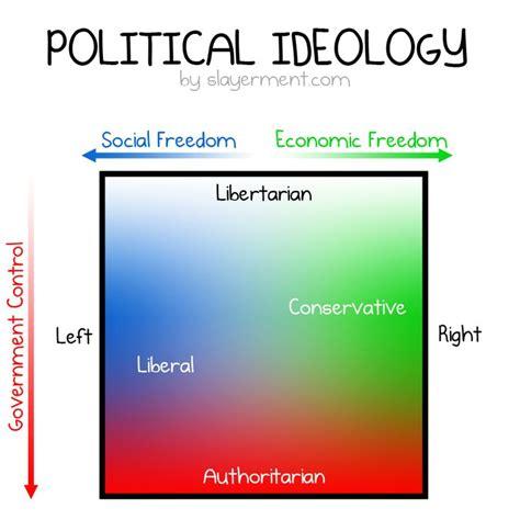 17 best images about infographics about politics