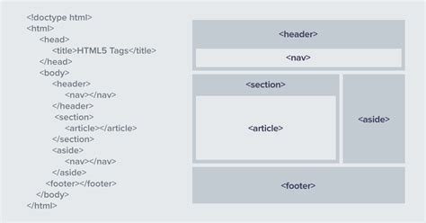 section html tag say hello to elementor 1 5 our new magical editor interface