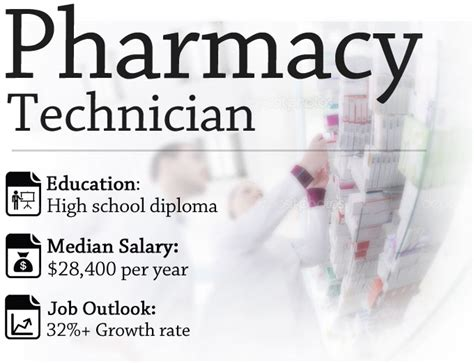 Pharmacy Assistant Salary by Pharmacy Technician