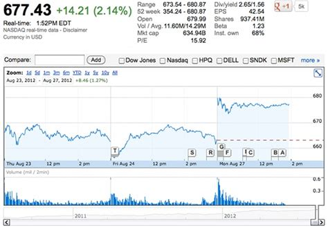 apple stock price google finance stock quotes walmart quotesgram