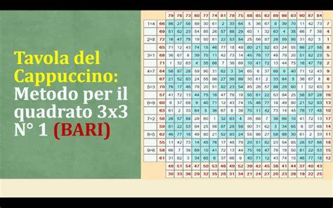 tavola cappuccino tavola cappuccino metodo per il quadrato 3x3 n 176 1