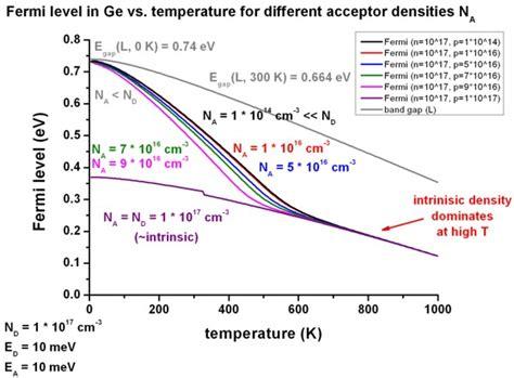 germanium vs silicon semiconductors 1d doped semiconductors