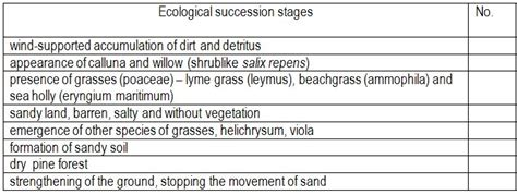 Ecological Succession Scenarios Worksheet Answers