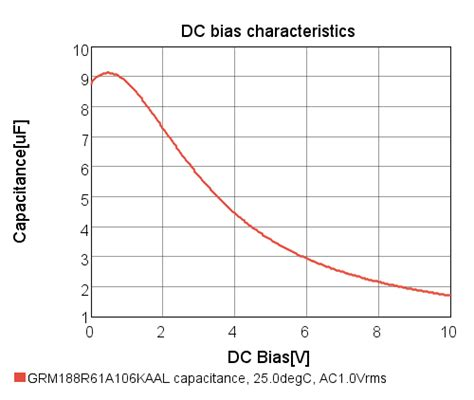 capacitor dc bias voltage capacitor dc bias voltage 28 images capacitor adding a dc bias to an ac voltage at the base