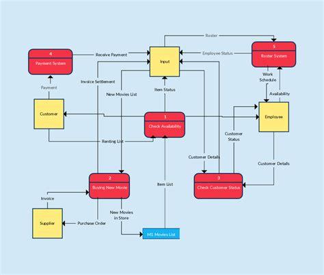 data flow diagram template data flow diagram templates to map data flows data flow