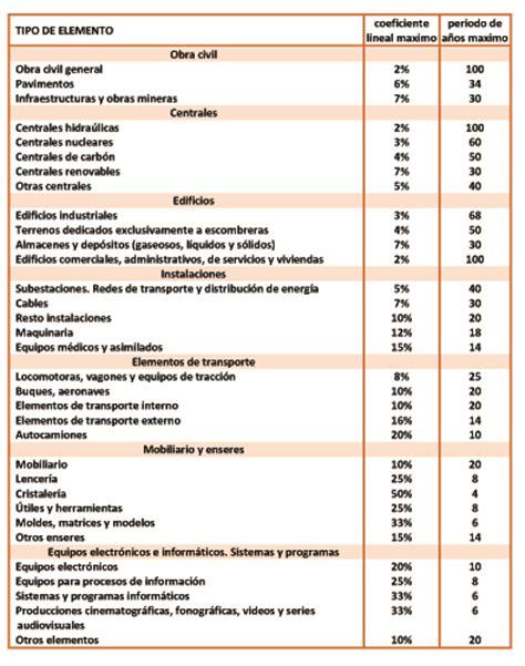 tabla de asume puerto rico 2016 tabla de income tax new style for 2016 2017