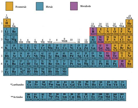 Periodic Table Metals Nonmetals And Metalloids by Cir Room 9 Metals Non Metals And Metalloids