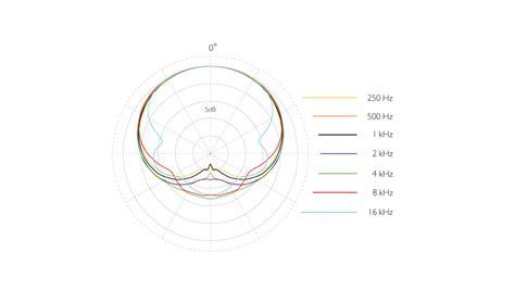 polar pattern là gì d screet 4080 miniature cardioid microphone lavalier