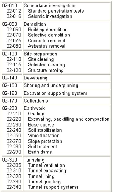 construction planning 03 coding systems